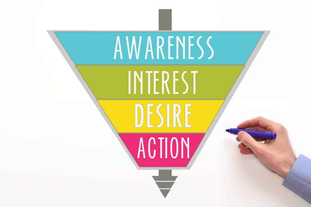 AIDA. awareness, interest, desire, action. Customer funnel, purchase funnel. AIDA concept on white background